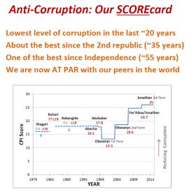 Corruption GRAPH