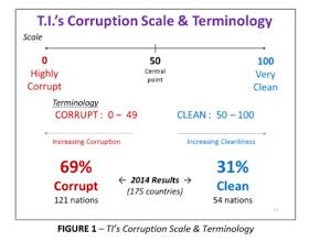 Corruption under GEJ BUHARI OBJ